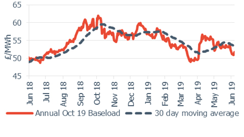 Baseload electricity Annual October contract 7 June 2019