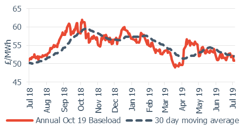 Baseload electricity annual October contract 5 July 19
