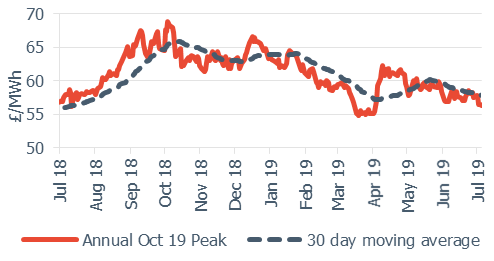 Peak electricity annual October contract 5 July 29