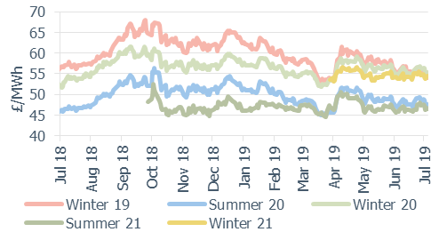 Seasonal baseload power contracts as at 5 July 2019