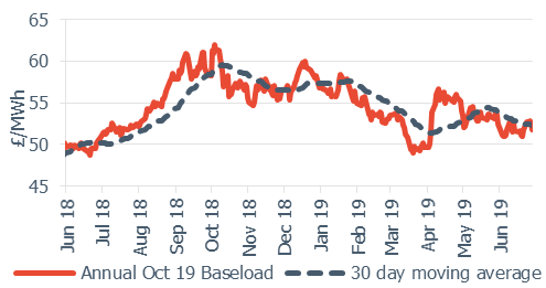 28 June annual october contract, baseload electrity