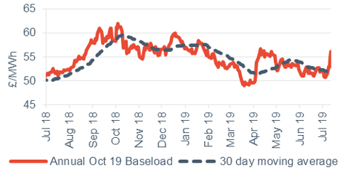 Baseload electricity Annual October contract 12 July 2019