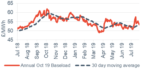 Baseload electricity Annual October contract 26 July 2019