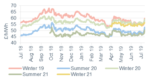 Seasonal power prices Seasonal baseload power contracts 12 July 2019