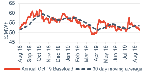 Baseload electricity Annual October contract 16 August 2019