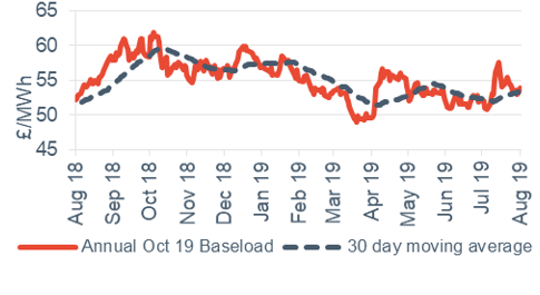 Baseload electricity Annual October contract 2 August 2019