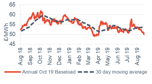 Baseload electricity Annual October contract 23 August 2019