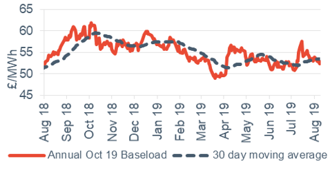 Baseload electricity Annual October contract 9 August 2019
