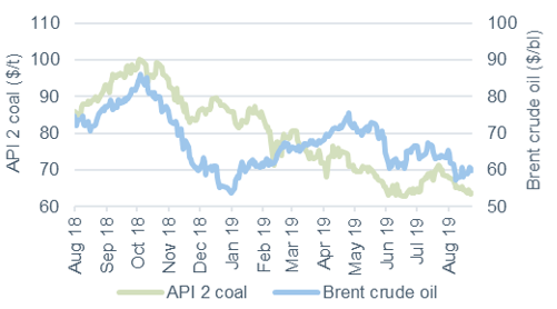 Commodity price movements Oil and coal 23 August 2019