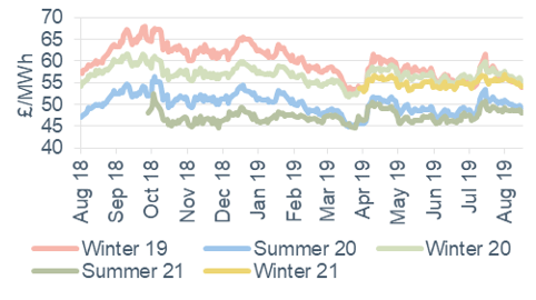 Seasonal power prices Seasonal baseload power contracts 16 August 2019