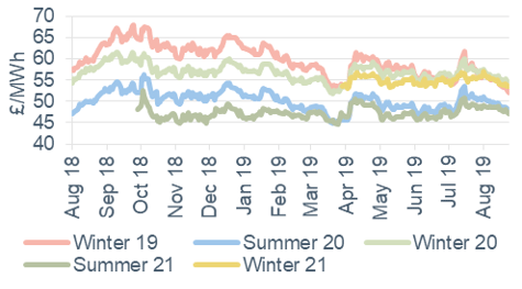 Seasonal power prices Seasonal baseload power contracts 23 August 2019