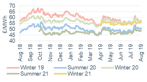 Seasonal power prices Seasonal baseload power contracts 9 August 2019