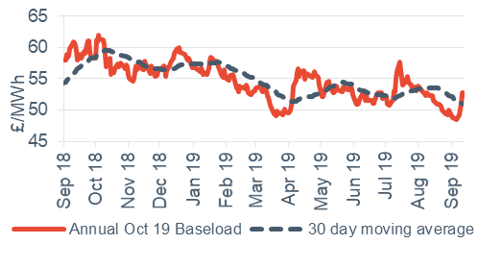Baseload electricity Annual October contract 13 September 2019