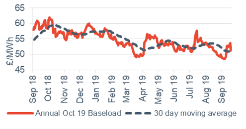 Baseload electricity Annual October contract 20 September 2019