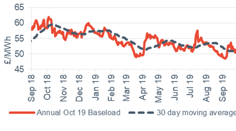 Baseload electricity Annual October contract 27 September 2019