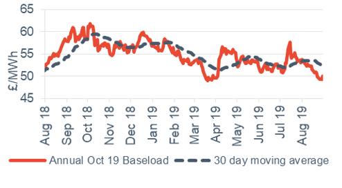 Baseload electricity Annual October contract 30 August 2019