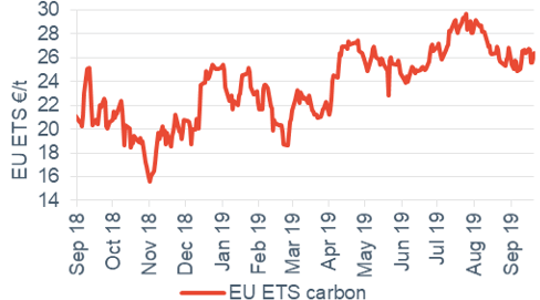 Commodity price movements Carbon 20 September 2019