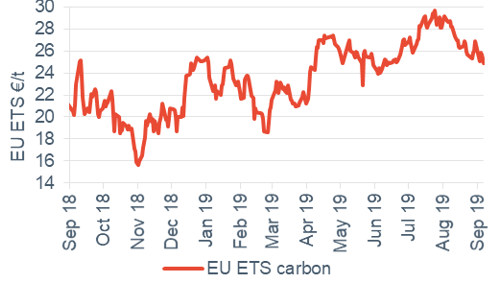 Commodity price movements Carbon 6 September 2019
