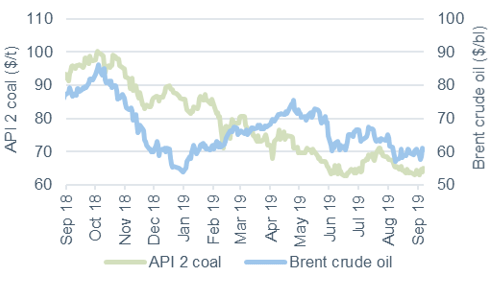 Commodity price movements Oil and coal 6 September 2019
