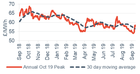 Peak electricity Annual October contract 13 September 2019