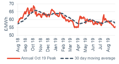 Peak electricity Annual October contract 30 August 2019