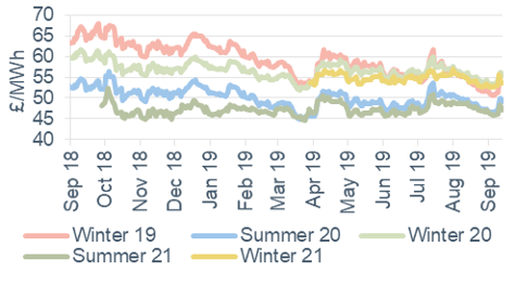 Seasonal power prices Seasonal baseload power contracts 13 September 2019