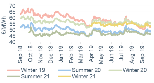 Seasonal power prices Seasonal baseload power contracts 27 September 2019