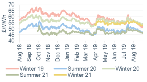 Seasonal power prices Seasonal baseload power contracts 30 August 2019