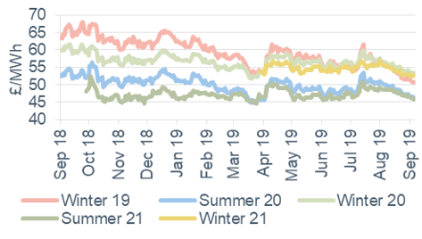 Seasonal power prices Seasonal baseload power contracts 6 September 2019
