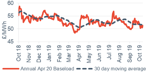 Baseload electricity Annual April contract 11 October 2019