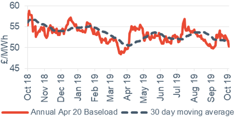 Baseload electricity Annual April contract 4 October 2019