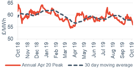 Peak electricity Annual April contract 4 October 2019