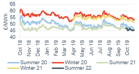 Seasonal power prices Seasonal baseload power contracts 25 October 2019