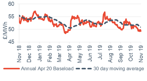 Baseload electricity Annual April contract 1 November 2019