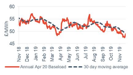 Baseload electricity Annual April contract 22 November 2019