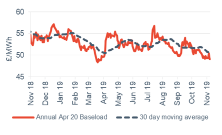 Baseload electricity Annual April contract 8 November 2019