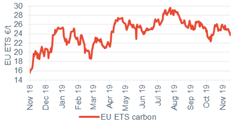 Commodity price movements Carbon 15 November 2019