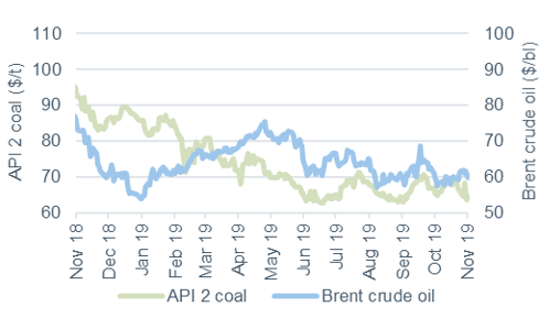 Commodity price movements Oil and Coal 1 November 2019