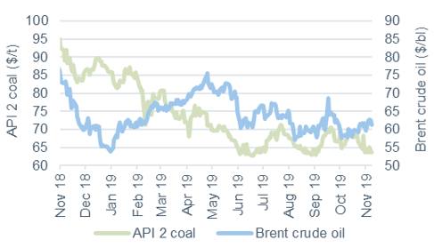 Commodity price movements Oil and Coal 8 November 2019