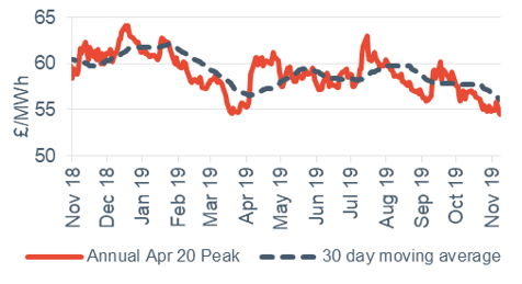 Peak electricity Annual April contract 8 November 2019