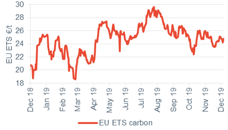 Commodity price movements Carbon 6 December 2019
