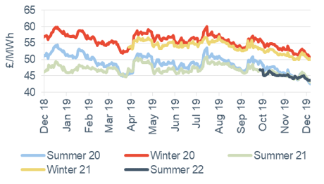 Seasonal power prices Seasonal baseload power contracts 6 December 2019