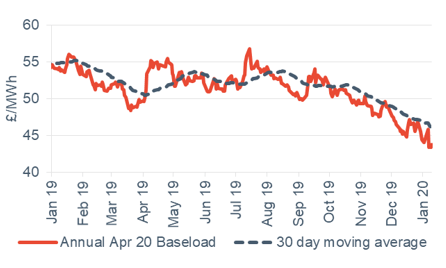 Baseload electricity Annual April contract 10 January 2020