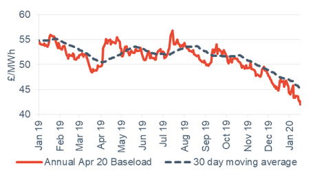 Baseload electricity Annual April contract 17 January 2020