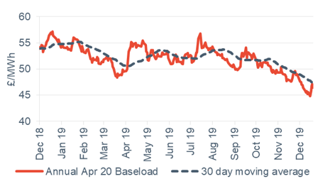 Baseload electricity Annual April contract 20 December 2019