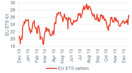 Commodity price movements Carbon 20 December 2019