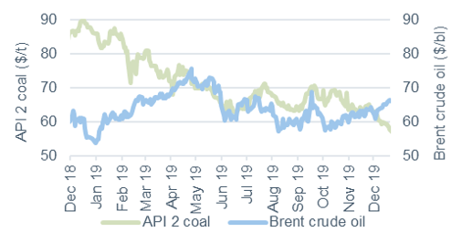 Commodity price movements Oil and Coal 20 December 2019