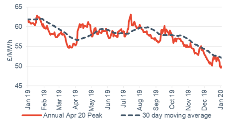 Peak electricity Annual April contract 3 January 2020