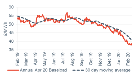 Baseload electricity Annual April contract 14 February 2020