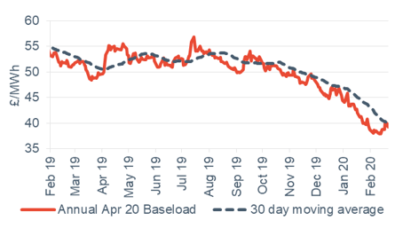 Baseload electricity Annual April contract 21 February 2020